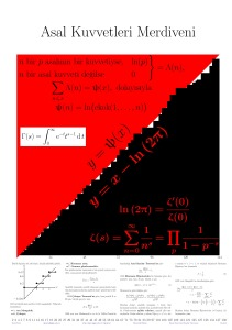 My poster of the Prime Power Staircase, approxi­mating a straight line; under the Riemann Hypothesis, the approximation is very good