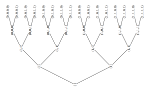 Full binary tree of height 4